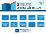 Data service civique en bretagne janv 2018